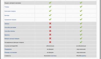 Обзор ImageCMS - сравнение с ImageCMS Shop